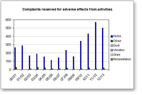 Complaints received for adverse effects from activities